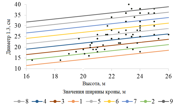Рисунок 5. Номограмма уравнения D1.3 = -2.32 + 0.71H + 2.526Dk (R2 = 0.47; F = 39) Осина, F0.05 = 3.96