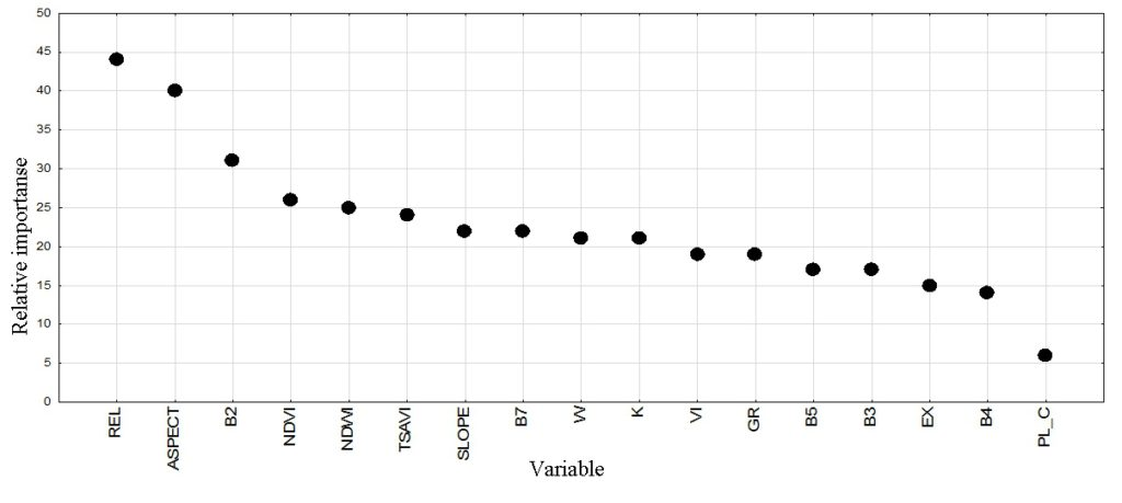 Variable importance plot to the construction of the forest type classification tree model