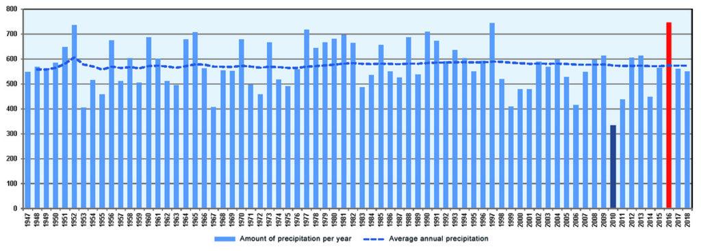 Long-term dynamics of annual precipitation