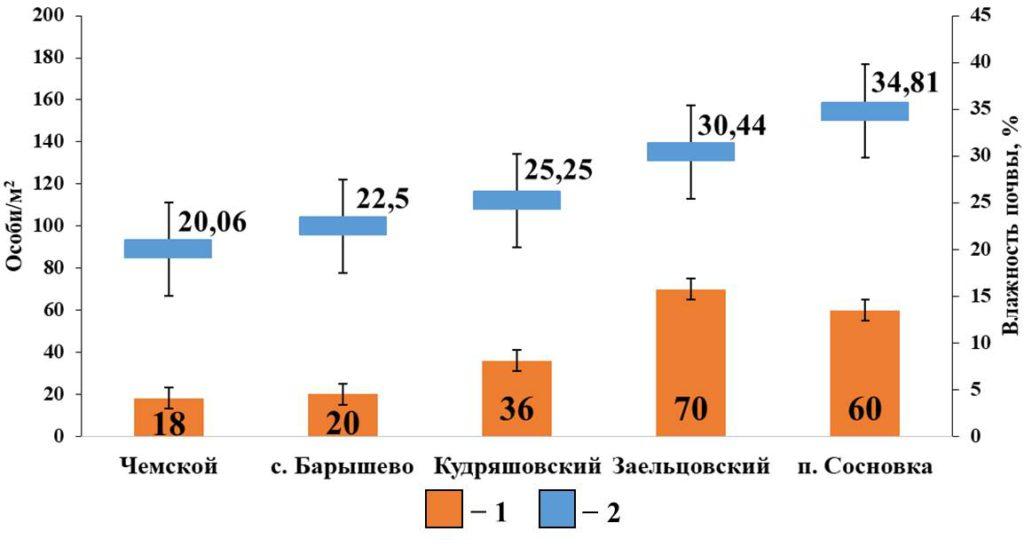 Рисунок 5. Зависимость плотности населения поверхностнообитающих дождевых червей от влажности почвы в сосновых борах Условные обозначения: 1 - Плотность населения поверхностнообитающих червей; 2 – Влажность почвы