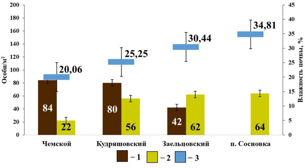 Рисунок 6. Зависимость плотности населения собственно-почвенных дождевых червей от влажности почвы в сосновых борах Условные обозначения: 1 - A. caliginosa caliginosa; 2 – E. nordenskioldi pallida; 3 – Влажность почвы