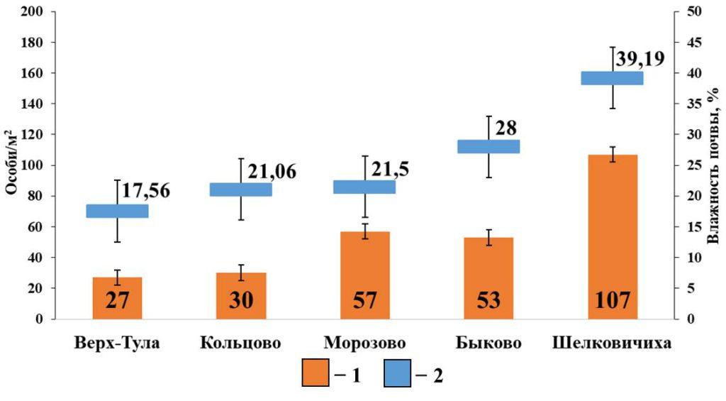 Рисунок 7. Зависимость плотности населения поверхностнообитающих дождевых червей от влажности почвы в мелколиственных лесах Условные обозначения: 1 - Плотность населения поверхностнообитающих червей; 2 – Влажность почвы