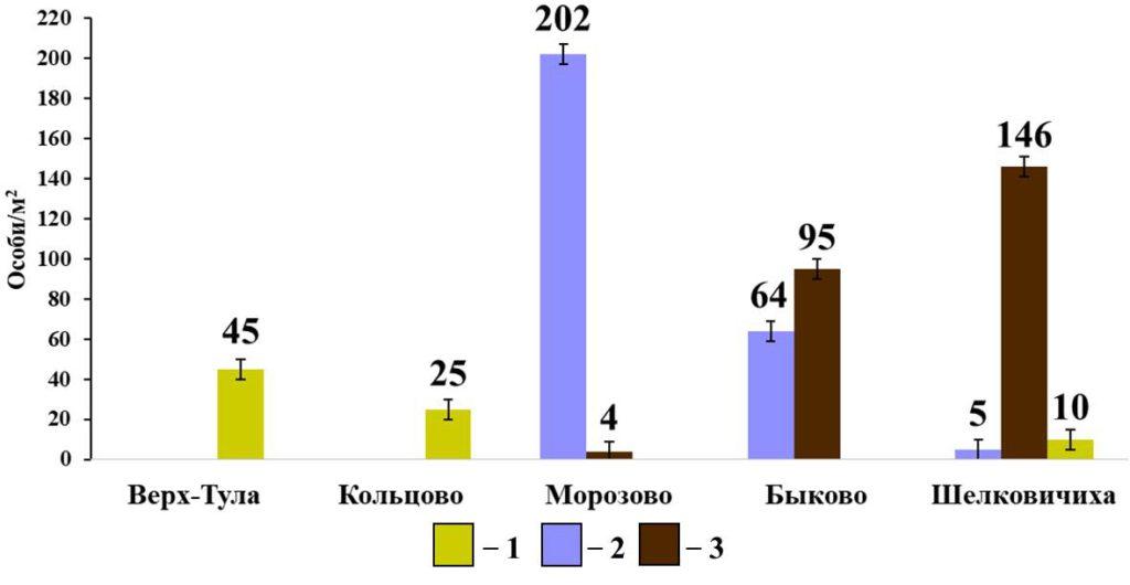 Рисунок 8. Разнообразие видового состава и плотности населения собственно-почвенных дождевых червей в мелколиственных лесах Примечание: 1 - E. nordenskioldi pallida; 2 – O. lacteum; 2 – A. caliginosa caliginosa