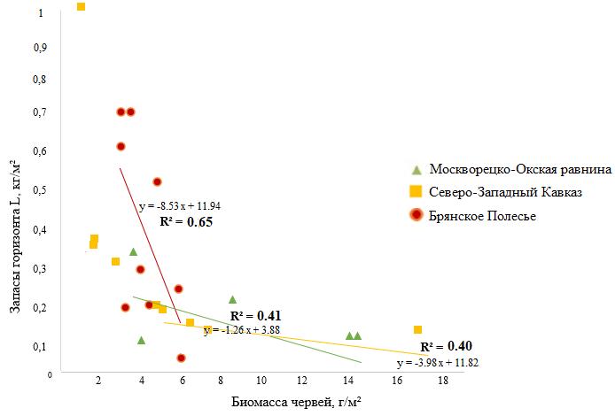 Рисунок 2. Зависимость мощности L-подгоризонта подстилки от биомассы подстилочных, почвенно-подстилочных и норных видов дождевых червей