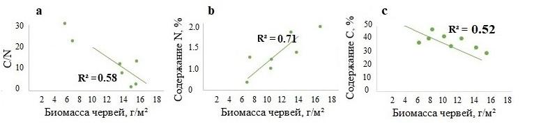Рисунок 3. Зависимость показателя С/N (a), содержания азота (b) и углерода (c) в L-подгоризонте подстилки и биомассы почвенно-подстилочных дождевых червей в лесах Москворецко-Окской равнины