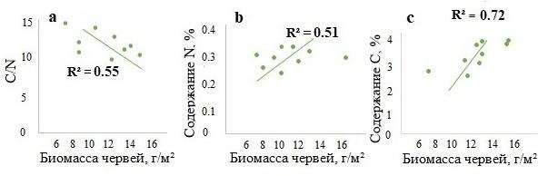 Рисунок 4. Зависимость показателя С/N (a), содержания азота (b) и углерода (c) в горизонте A от биомассы почвенно-подстилочных дождевых червей в лесах Москворецко-Окской равнины