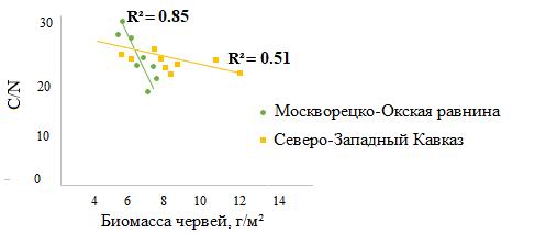 Рисунок 5. Зависимость показателя С/N в горизонте A от биомассы собственно почвенных дождевых червей в лесах Москворецко-Окской равнины и Северо-Западного Кавказа