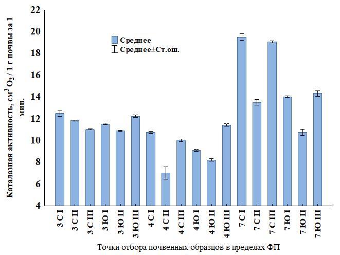 Рисунок 3. Изменение каталазной активности (Ка) в поверхностных горизонтах буроземов в пределах фитогенных полей (ФП) деревьев сосны корейской Примечание: 3, 4, 7 - № дерева; С – северная, Ю – южная ориентация сектора ФП; I – приствольная часть (30 см от ствола); II – средняя часть (середина проекции кроны); III – краевая часть (край проекции кроны)