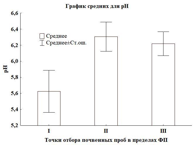 Рисунок. 4. Изменение физико-химических показателей в пределах фитогенных полей: А – потеря при прокаливании; Б – каталазная активность; В – рНвод. Примечание: I – приствольная часть (30 см от ствола); II – средняя часть (середина проекции кроны); III – краевая часть (край проекции кроны)