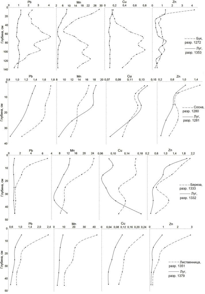 Рисунок 1. Профильное распределение доступных для биоты соединений Pb, Mn, Сu, и Zn в почве под естественным буковым лесом, искусственными насаждениями древесных пород и участками горных лугов