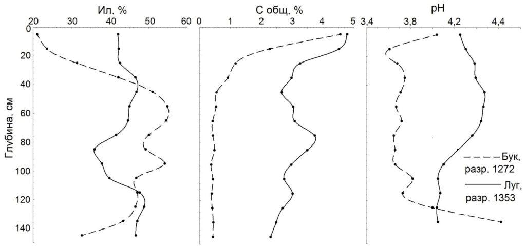 Рисунок 2. Профильное распределение ила, С общ и величин рН в почве под буковым лесом и под луговой растительностью