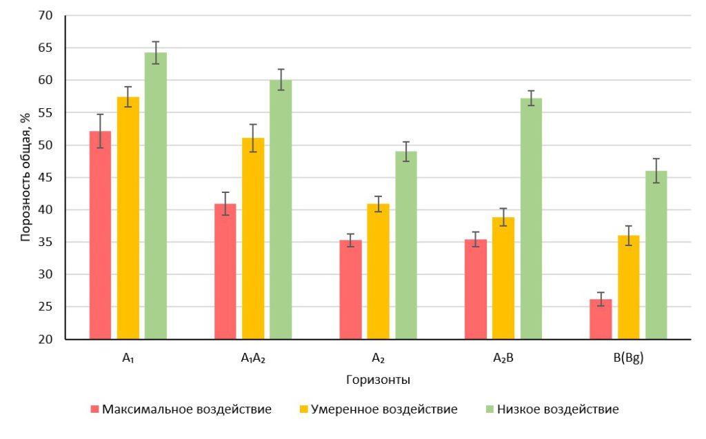 Рисунок 2. Изменение общей порозности почвы в зависимости от антропогенной нагрузки