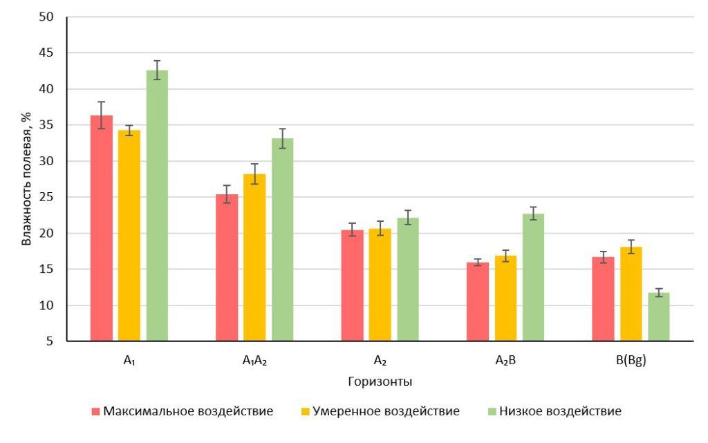 Рисунок 3. Изменение влажности почвы в зависимости от антропогенной нагрузки